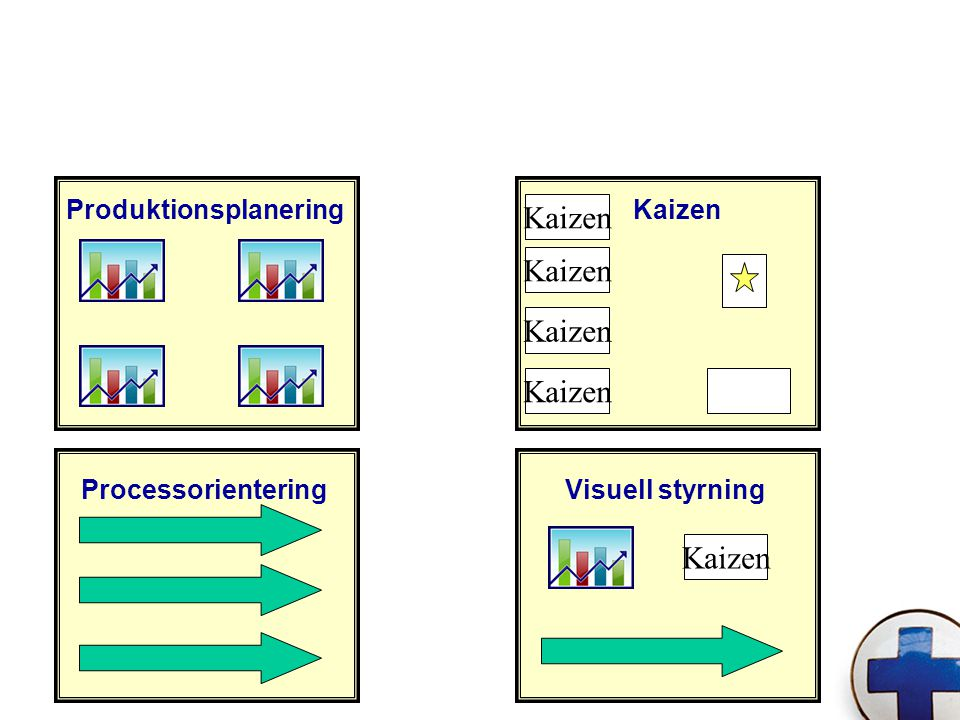 Kaizen Kaizen Kaizen Kaizen Kaizen Produktionsplanering Kaizen