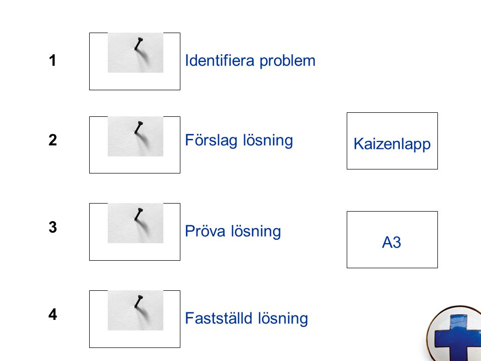 1 Identifiera problem 2 Förslag lösning Kaizenlapp 3 Pröva lösning A3