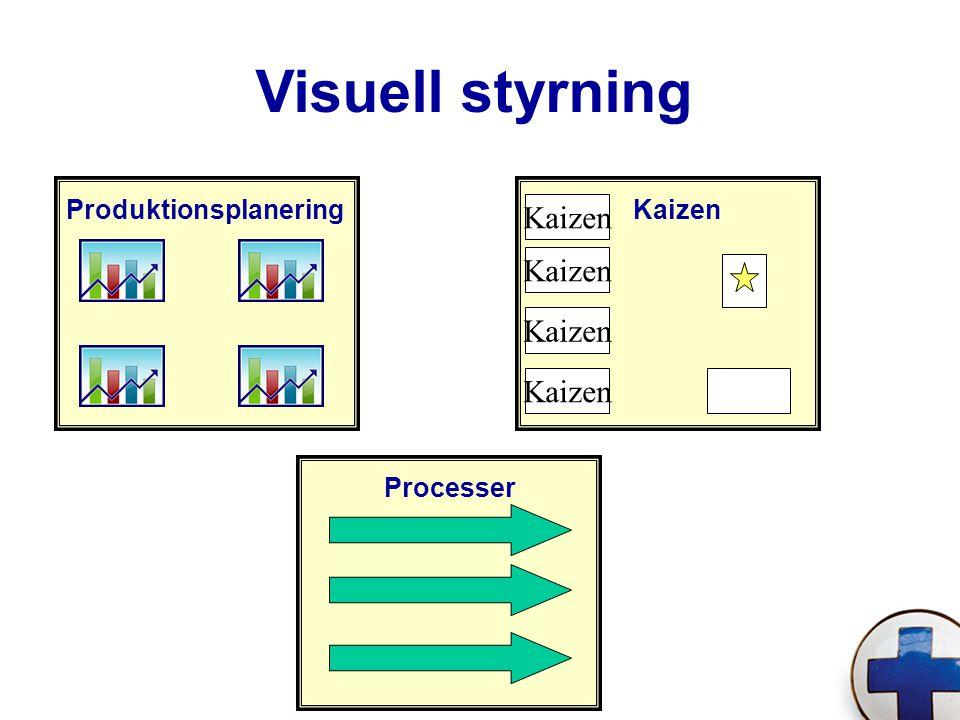 Visuell styrning Kaizen Kaizen Kaizen Kaizen Produktionsplanering