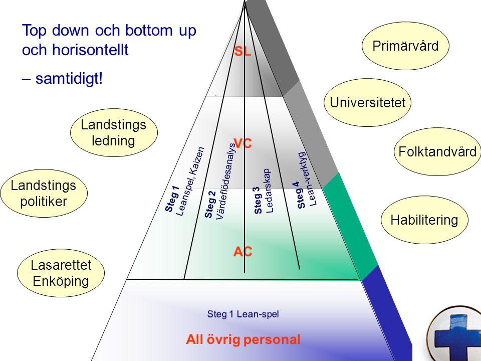 Top down och bottom up och horisontellt – samtidigt!
