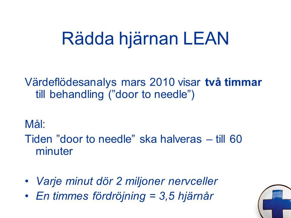 Rädda hjärnan LEAN Värdeflödesanalys mars 2010 visar två timmar till behandling ( door to needle ) Mål: