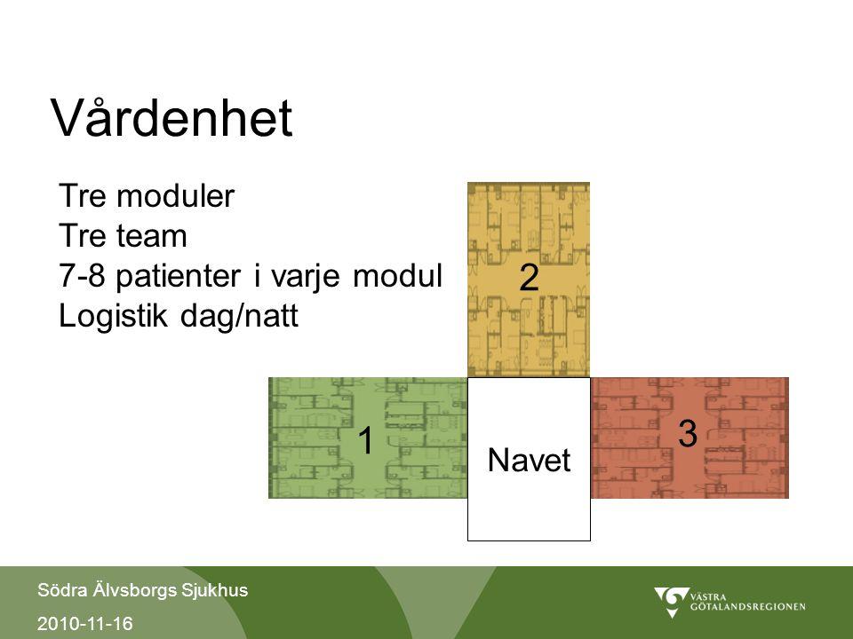 Vårdenhet Tre moduler Tre team 7-8 patienter i varje modul Logistik dag/natt. 2. Navet.