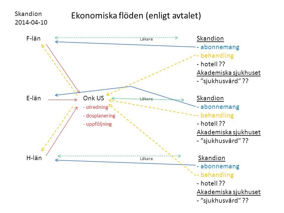 Ekonomiska flöden (enligt avtalet)