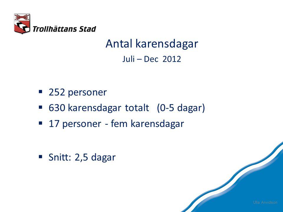 Antal karensdagar 252 personer 630 karensdagar totalt (0-5 dagar)