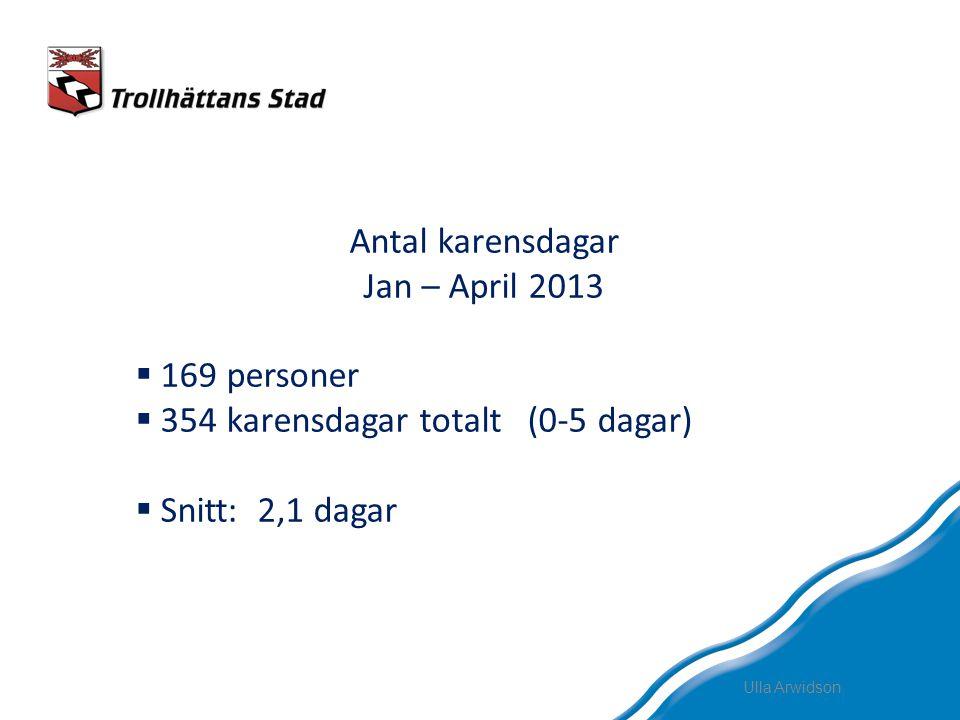 354 karensdagar totalt (0-5 dagar) Snitt: 2,1 dagar