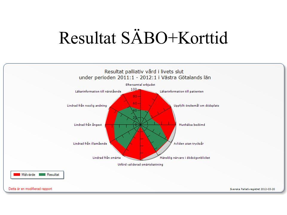 Resultat SÄBO+Korttid