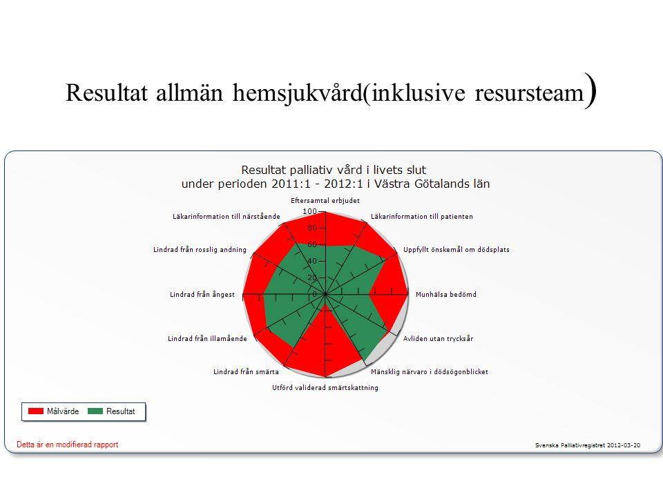 Resultat allmän hemsjukvård(inklusive resursteam)