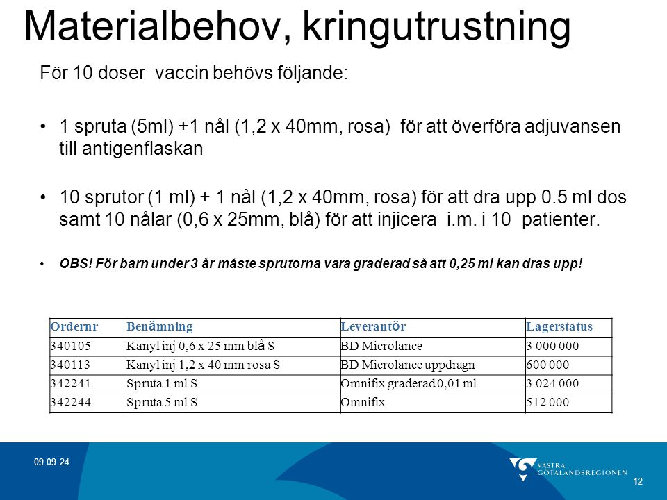 Materialbehov, kringutrustning