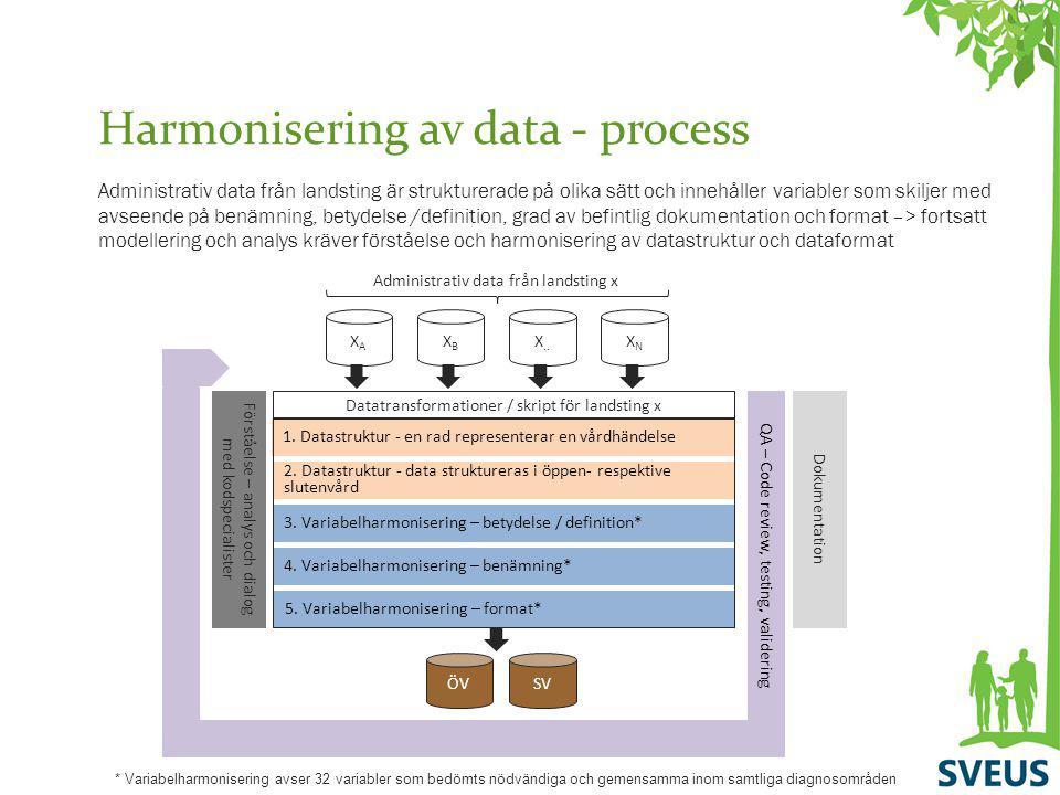 Harmonisering av data - process