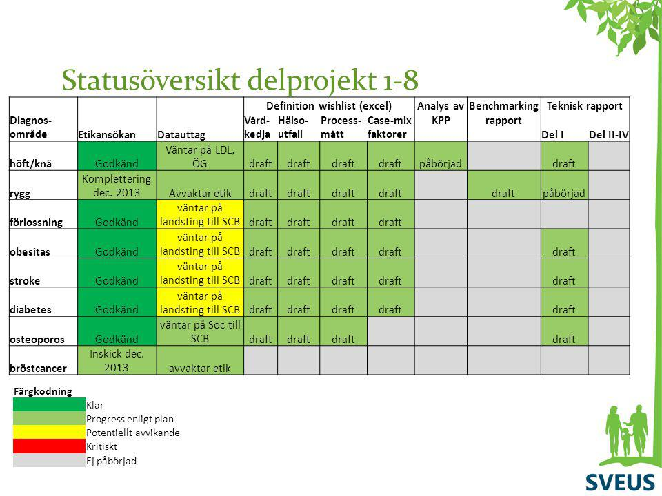Statusöversikt delprojekt 1-8