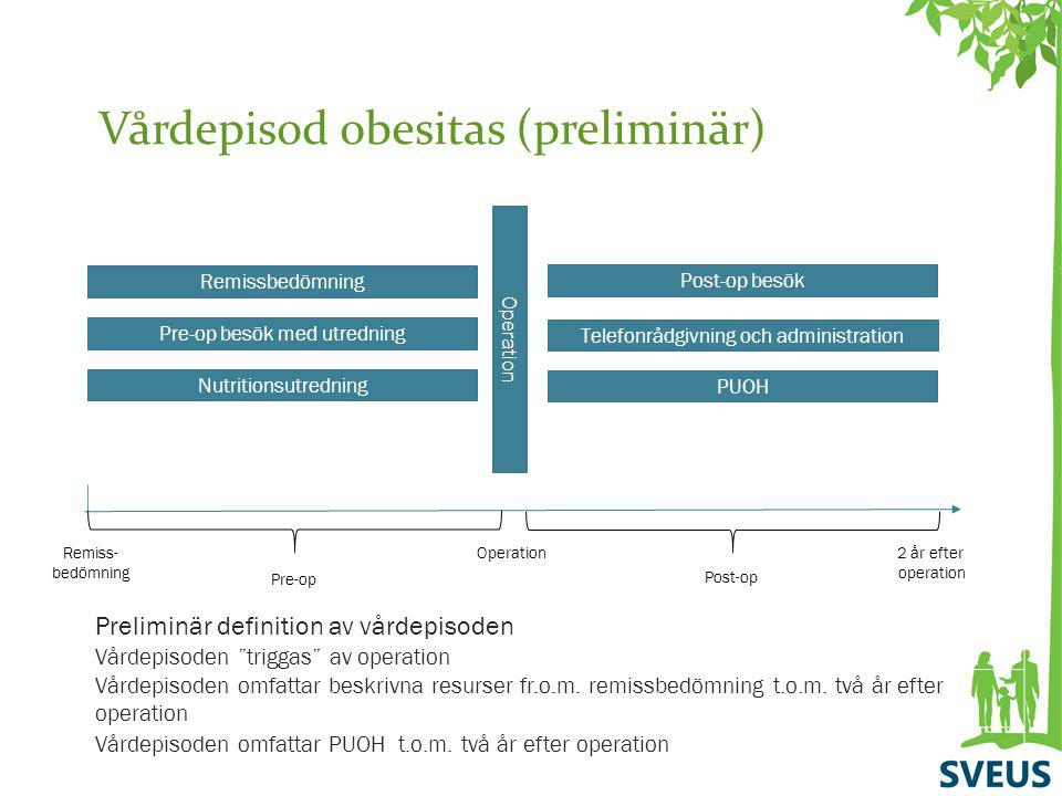 Vårdepisod obesitas (preliminär)