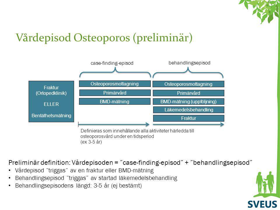 Vårdepisod Osteoporos (preliminär)