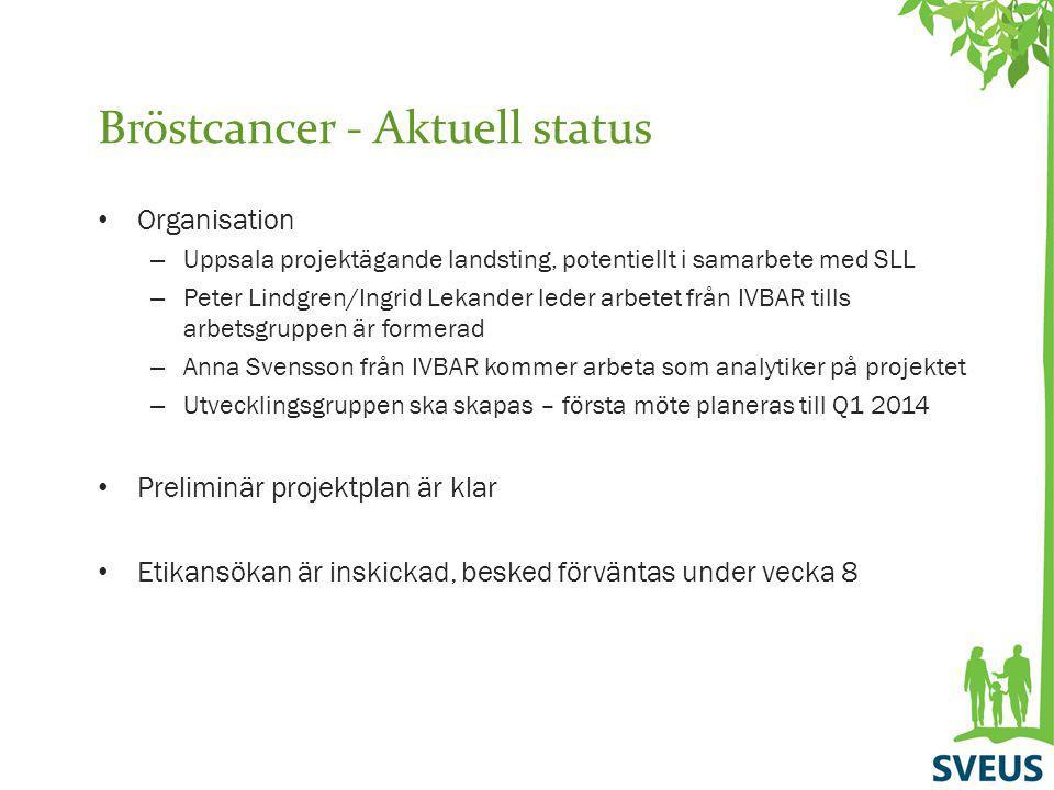Bröstcancer - Aktuell status