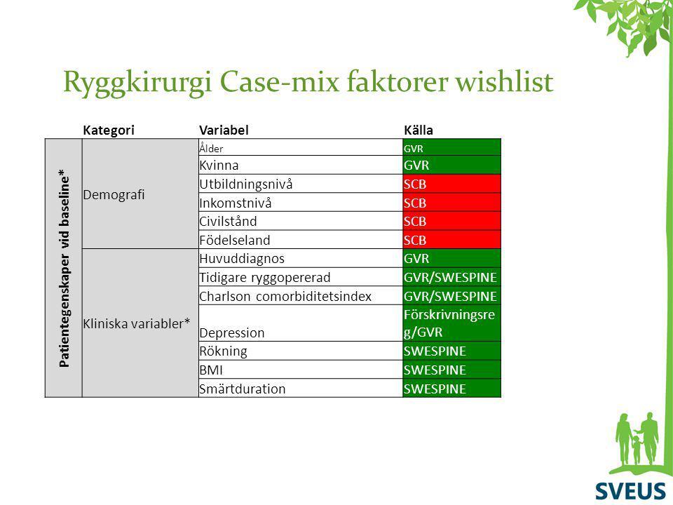 Ryggkirurgi Case-mix faktorer wishlist