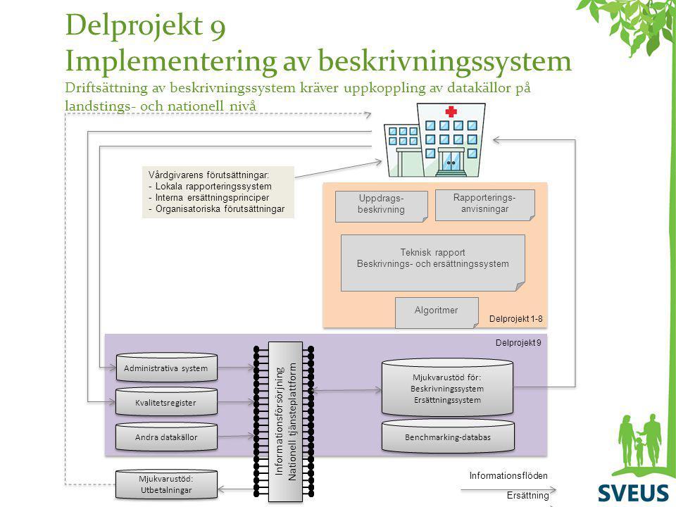 Delprojekt 9 Implementering av beskrivningssystem Driftsättning av beskrivningssystem kräver uppkoppling av datakällor på landstings- och nationell nivå