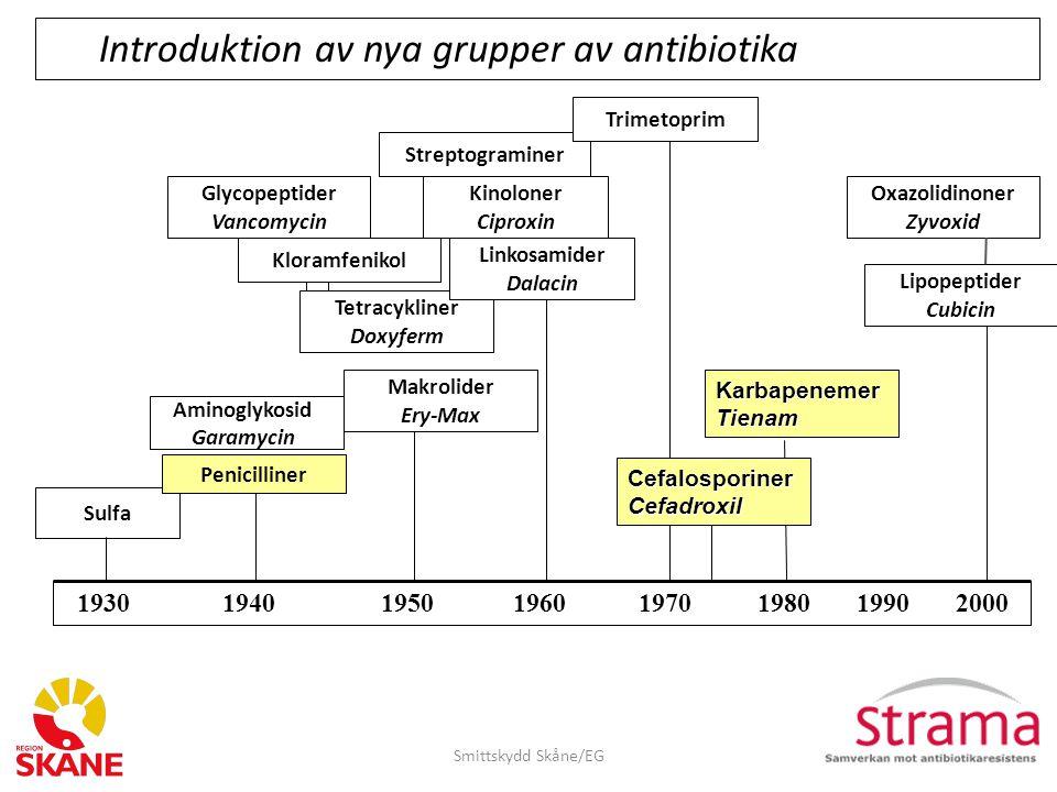 Introduktion av nya grupper av antibiotika