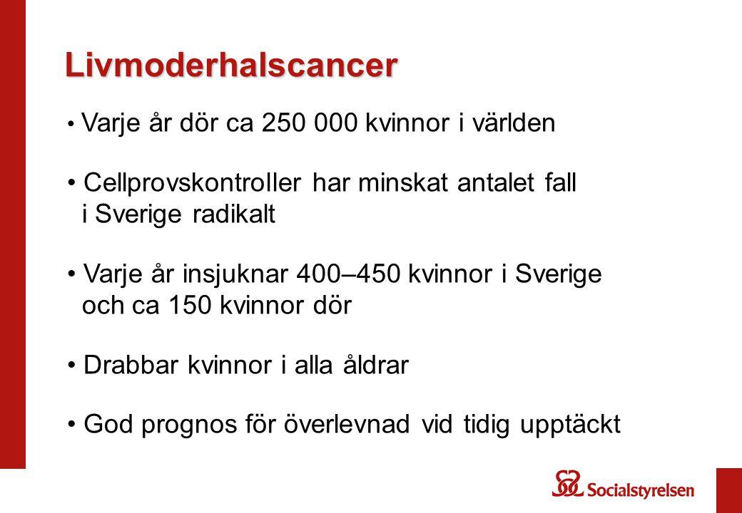 Livmoderhalscancer Varje år dör ca 250 000 kvinnor i världen. Cellprovskontroller har minskat antalet fall i Sverige radikalt.