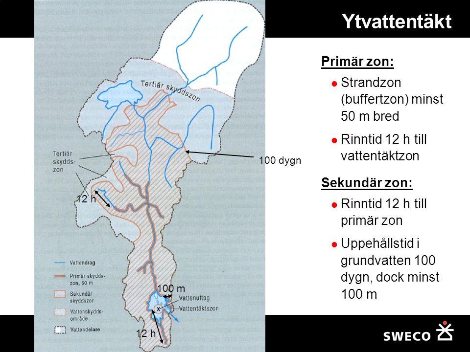 Ytvattentäkt Primär zon: Strandzon (buffertzon) minst 50 m bred