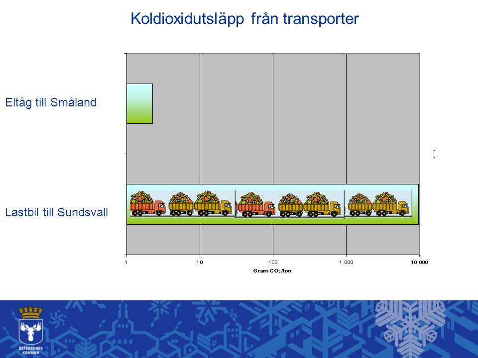 Koldioxidutsläpp från transporter