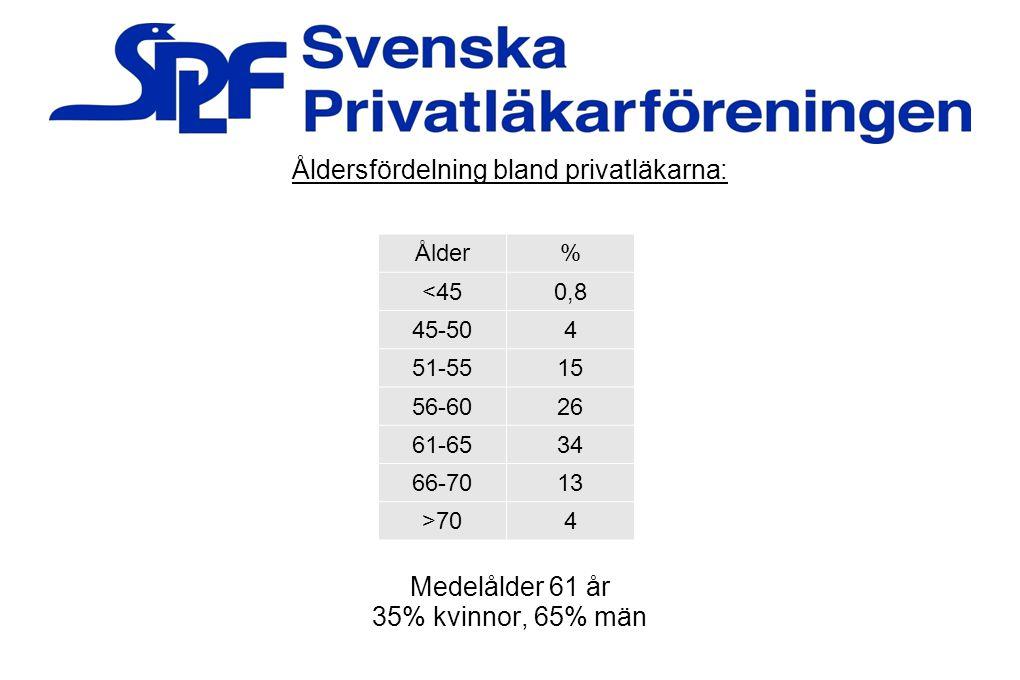 Åldersfördelning bland privatläkarna: