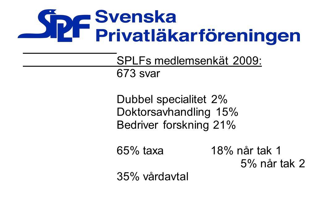 SPLFs medlemsenkät 2009: 673 svar. Dubbel specialitet 2% Doktorsavhandling 15% Bedriver forskning 21%