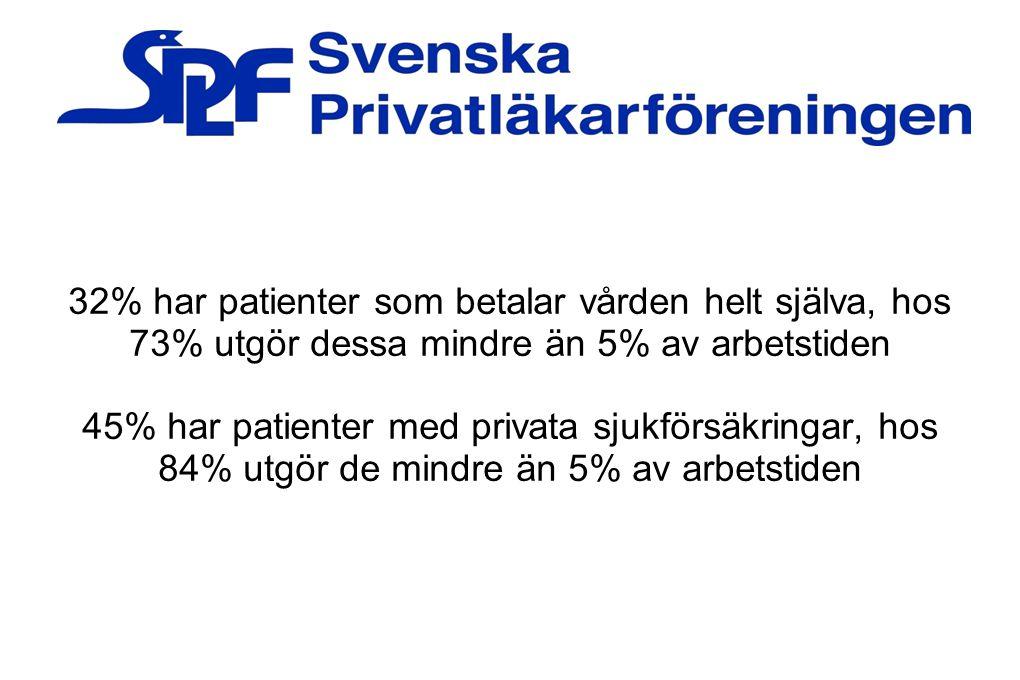 32% har patienter som betalar vården helt själva, hos 73% utgör dessa mindre än 5% av arbetstiden
