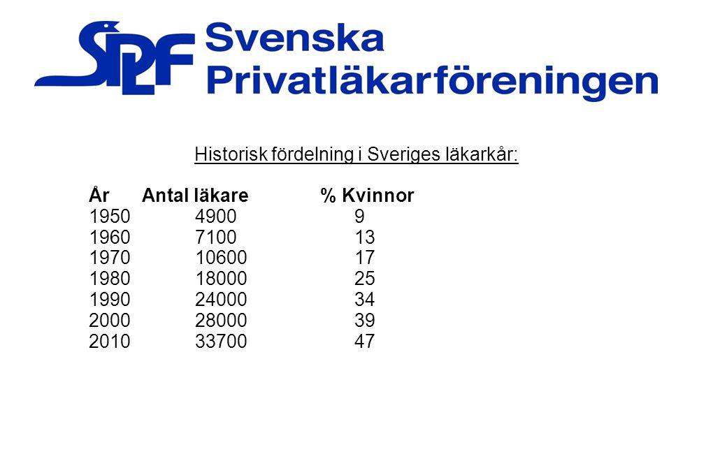 Historisk fördelning i Sveriges läkarkår: