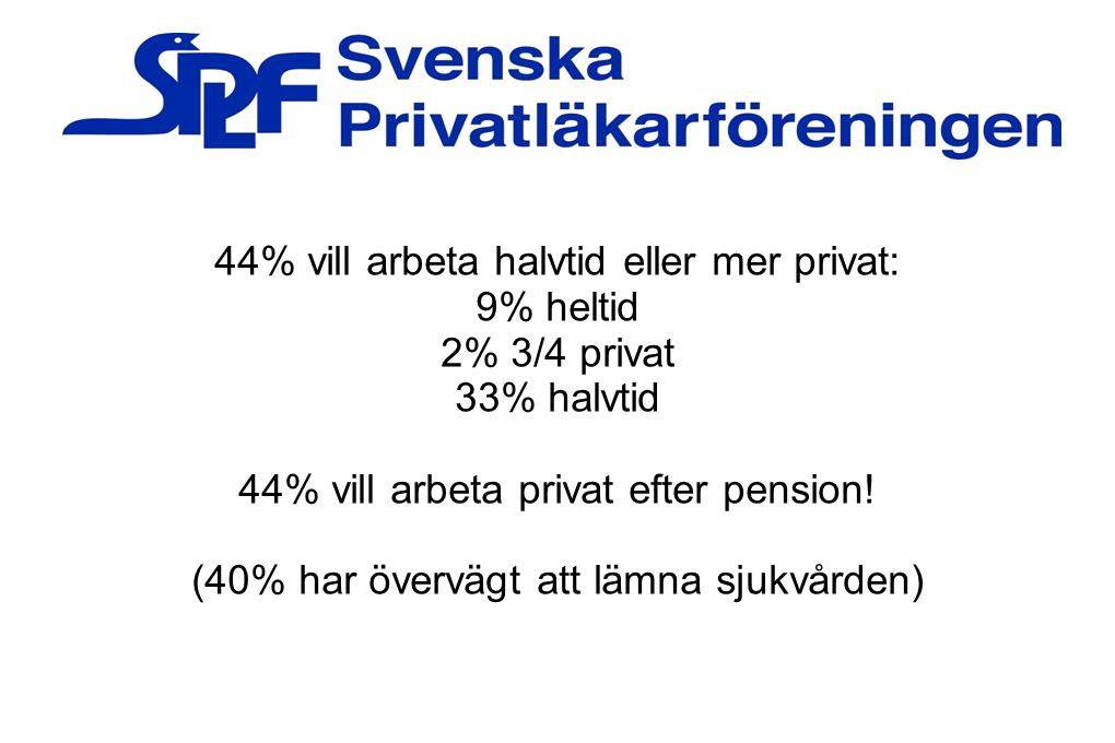 44% vill arbeta halvtid eller mer privat: 9% heltid 2% 3/4 privat