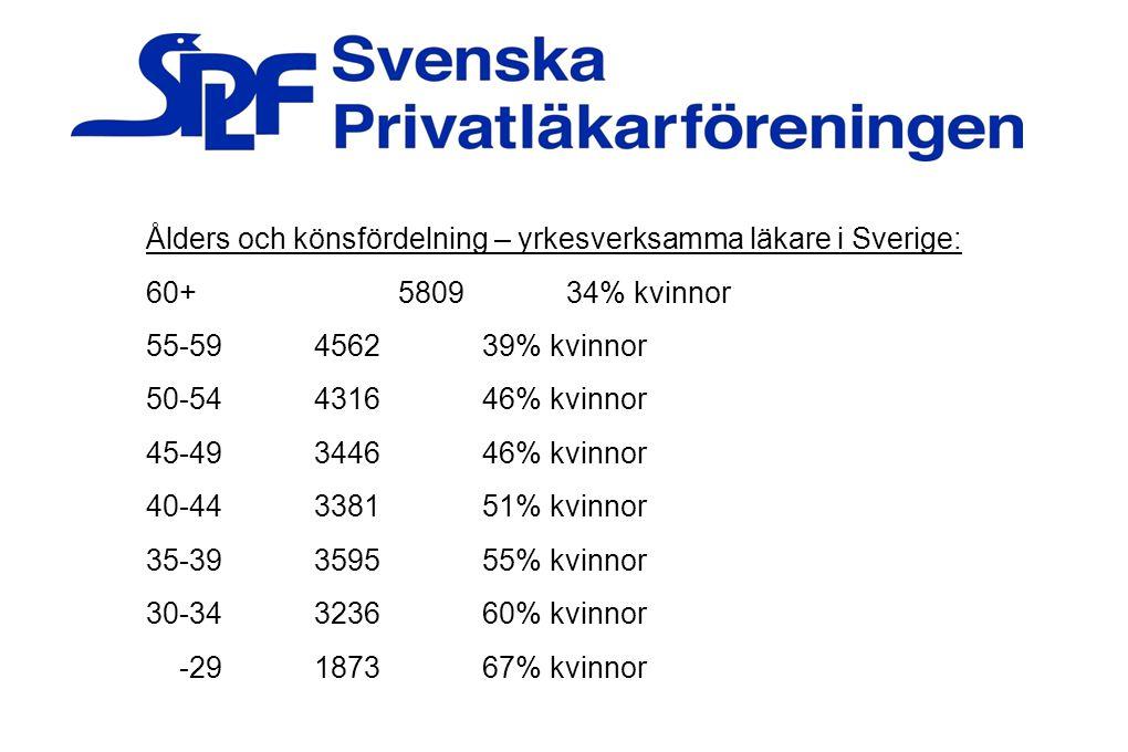 35 Ålders och könsfördelning – yrkesverksamma läkare i Sverige:
