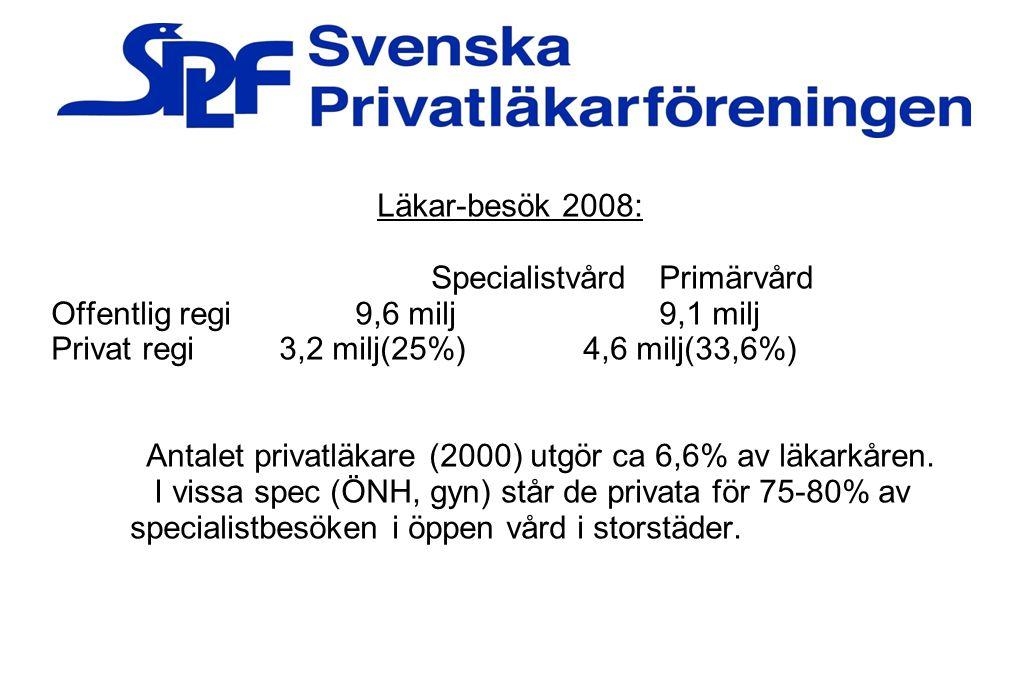 Antalet privatläkare (2000) utgör ca 6,6% av läkarkåren.