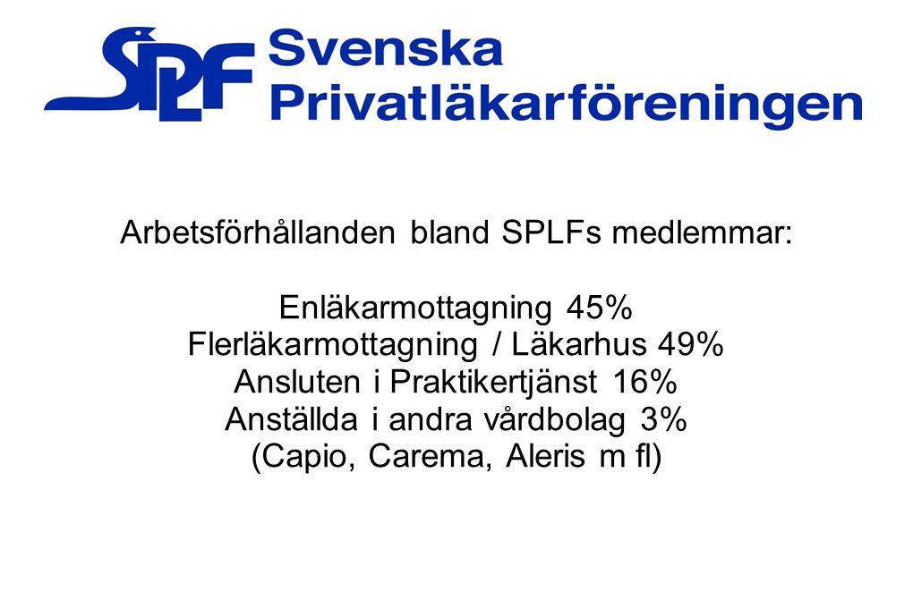 Arbetsförhållanden bland SPLFs medlemmar: Enläkarmottagning 45%