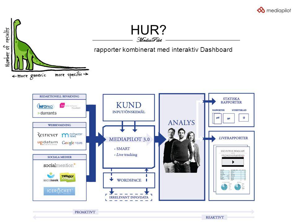 Klassiska rapporter kombinerat med interaktiv Dashboard