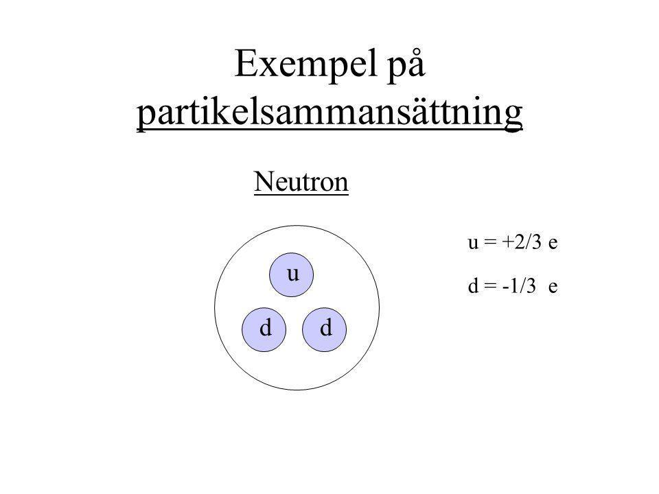 Exempel på partikelsammansättning