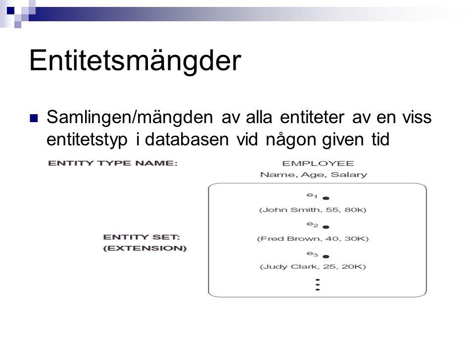 Entitetsmängder Samlingen/mängden av alla entiteter av en viss entitetstyp i databasen vid någon given tid.