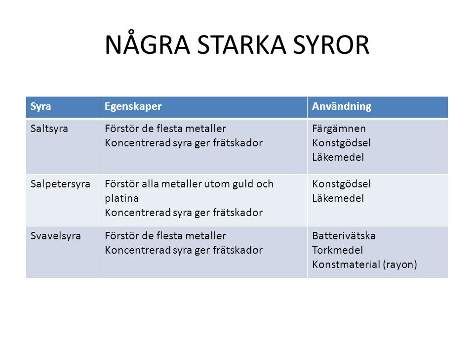 NÅGRA STARKA SYROR Syra Egenskaper Användning Saltsyra