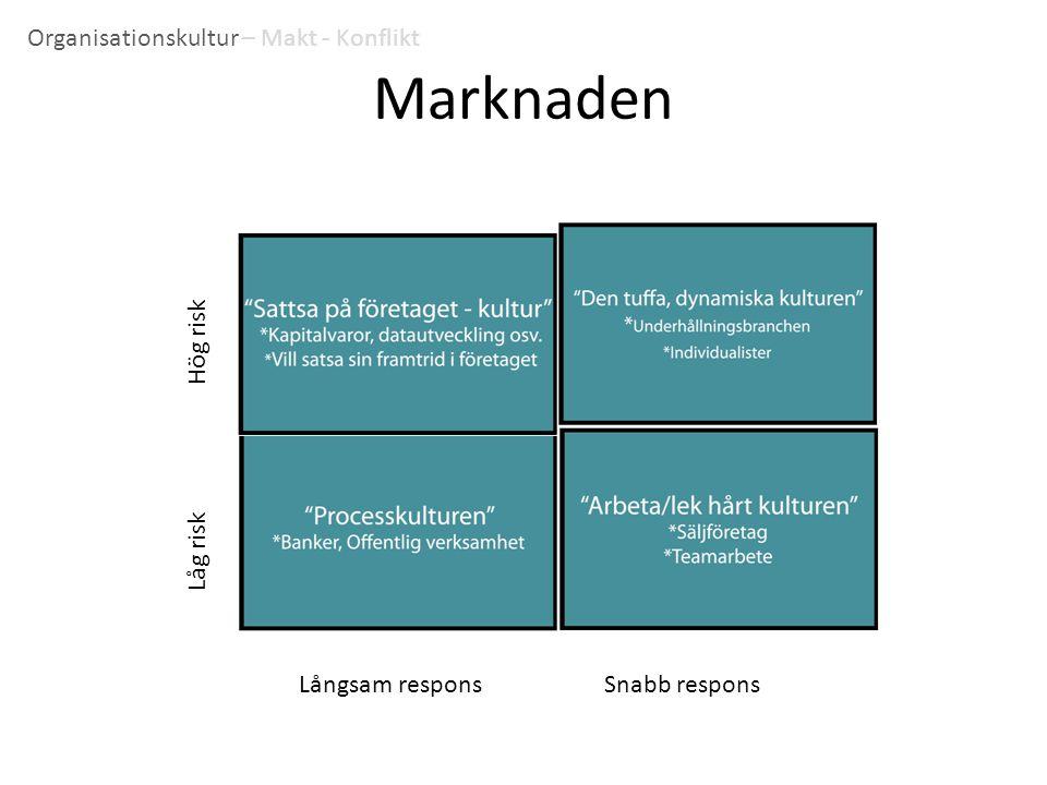 Marknaden Organisationskultur – Makt - Konflikt Hög risk Låg risk