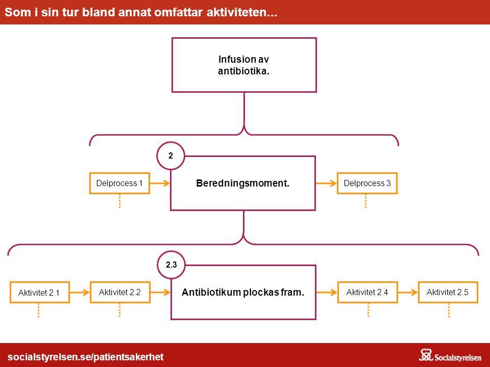 Antibiotikum plockas fram. socialstyrelsen.se/patientsakerhet