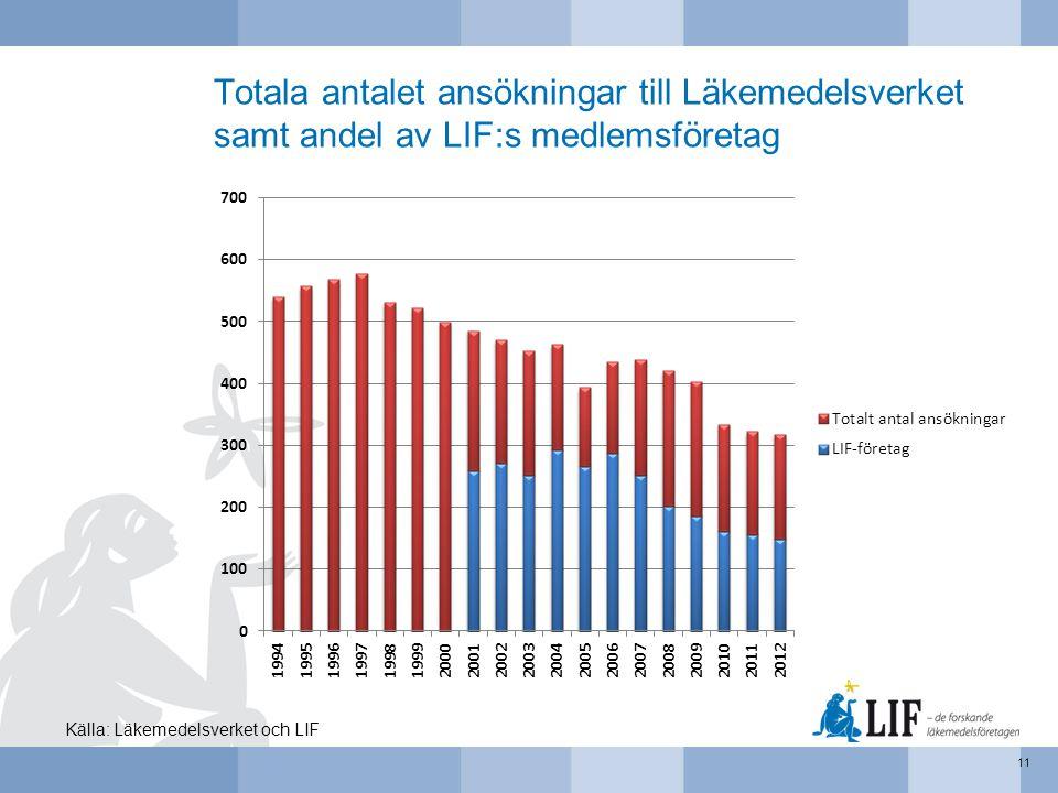Totala antalet ansökningar till Läkemedelsverket samt andel av LIF:s medlemsföretag