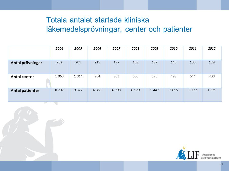 Totala antalet startade kliniska läkemedelsprövningar, center och patienter