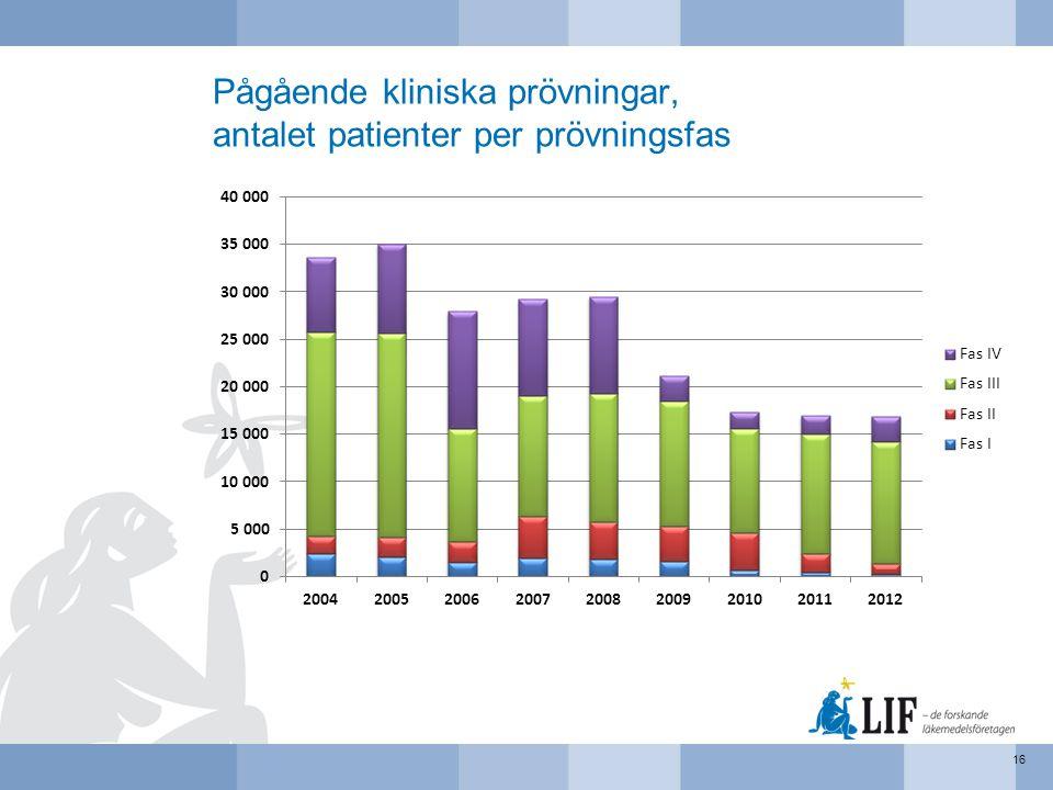 Pågående kliniska prövningar, antalet patienter per prövningsfas