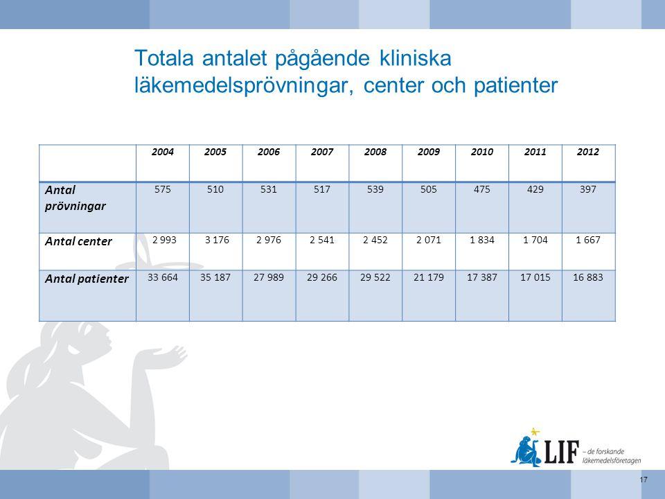 Totala antalet pågående kliniska läkemedelsprövningar, center och patienter