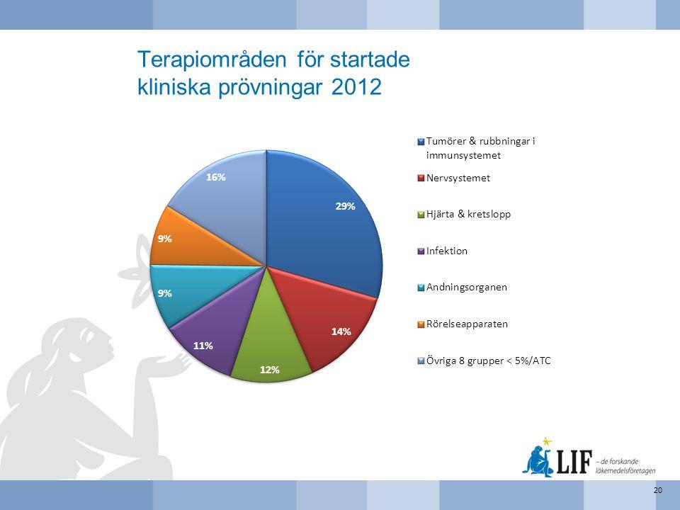 Terapiområden för startade kliniska prövningar 2012