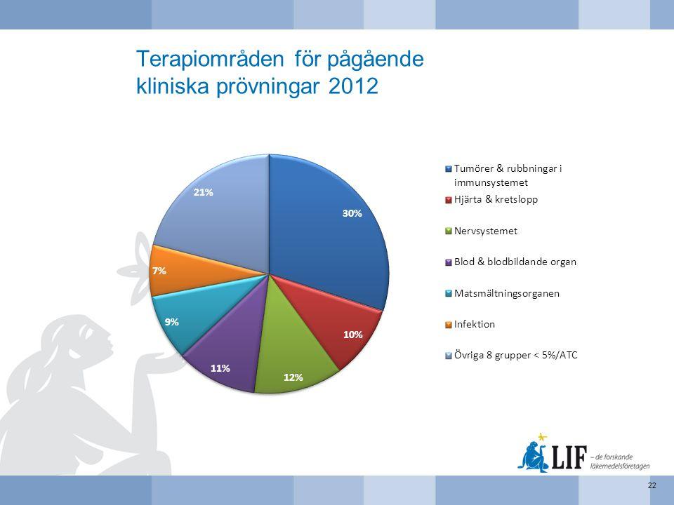 Terapiområden för pågående kliniska prövningar 2012