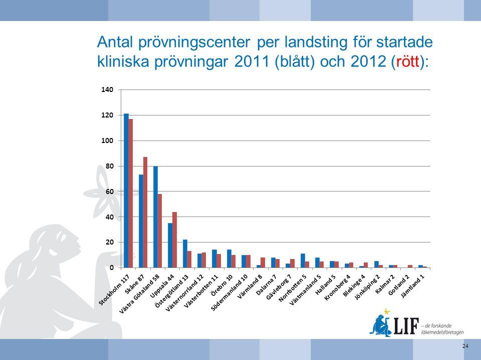 Antal prövningscenter per landsting för startade kliniska prövningar 2011 (blått) och 2012 (rött):