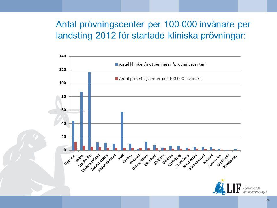 Antal prövningscenter per 100 000 invånare per landsting 2012 för startade kliniska prövningar:
