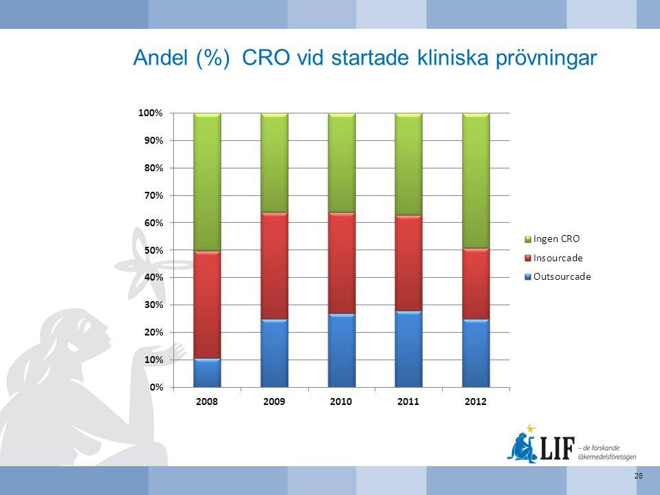Andel (%) CRO vid startade kliniska prövningar