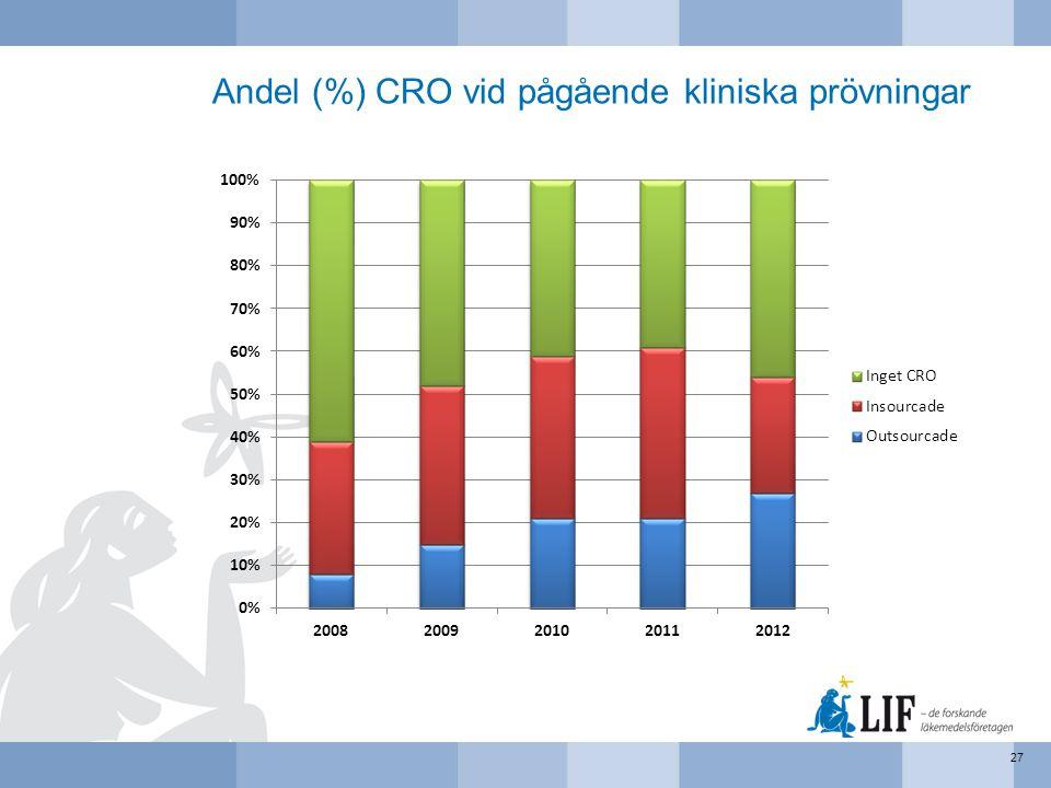 Andel (%) CRO vid pågående kliniska prövningar