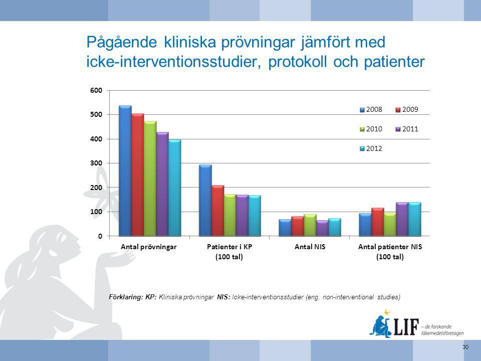 Pågående kliniska prövningar jämfört med icke-interventionsstudier, protokoll och patienter