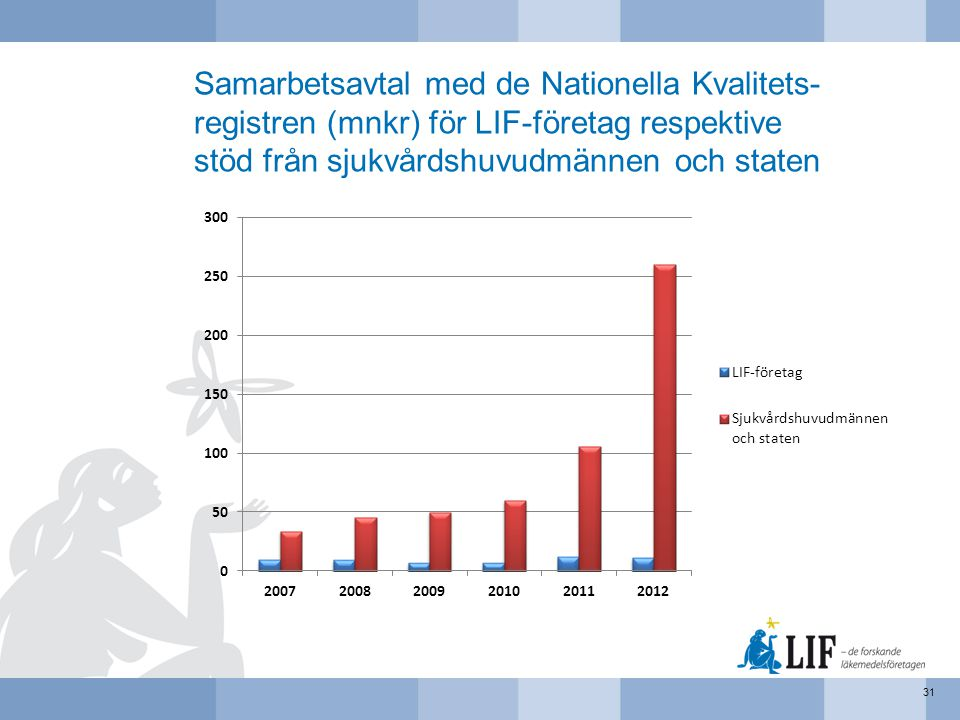 Samarbetsavtal med de Nationella Kvalitets-registren (mnkr) för LIF-företag respektive stöd från sjukvårdshuvudmännen och staten