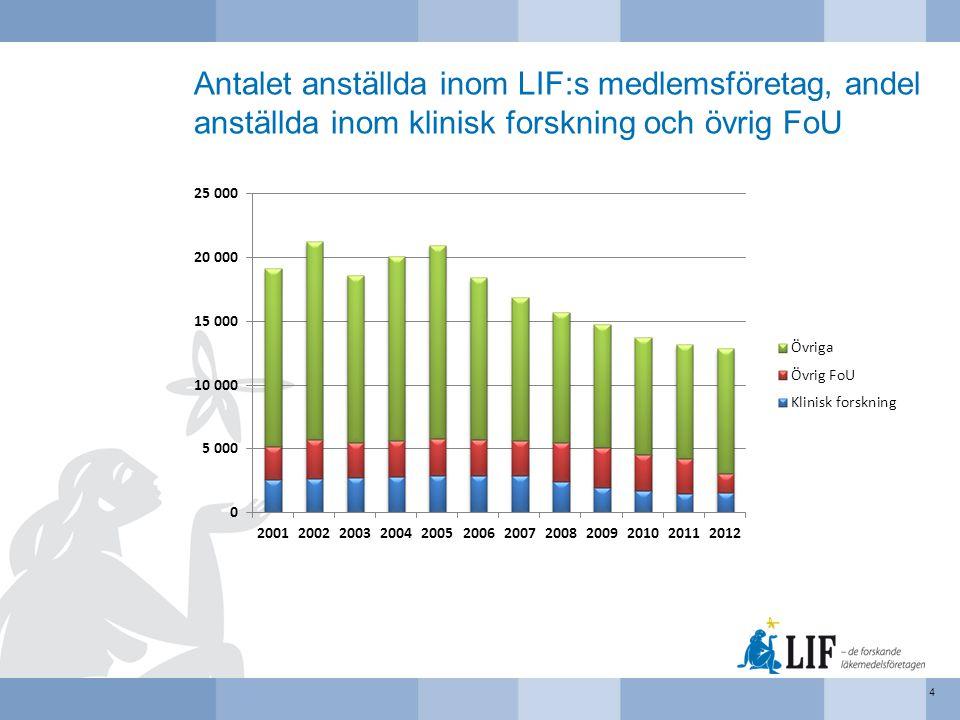 Antalet anställda inom LIF:s medlemsföretag, andel anställda inom klinisk forskning och övrig FoU